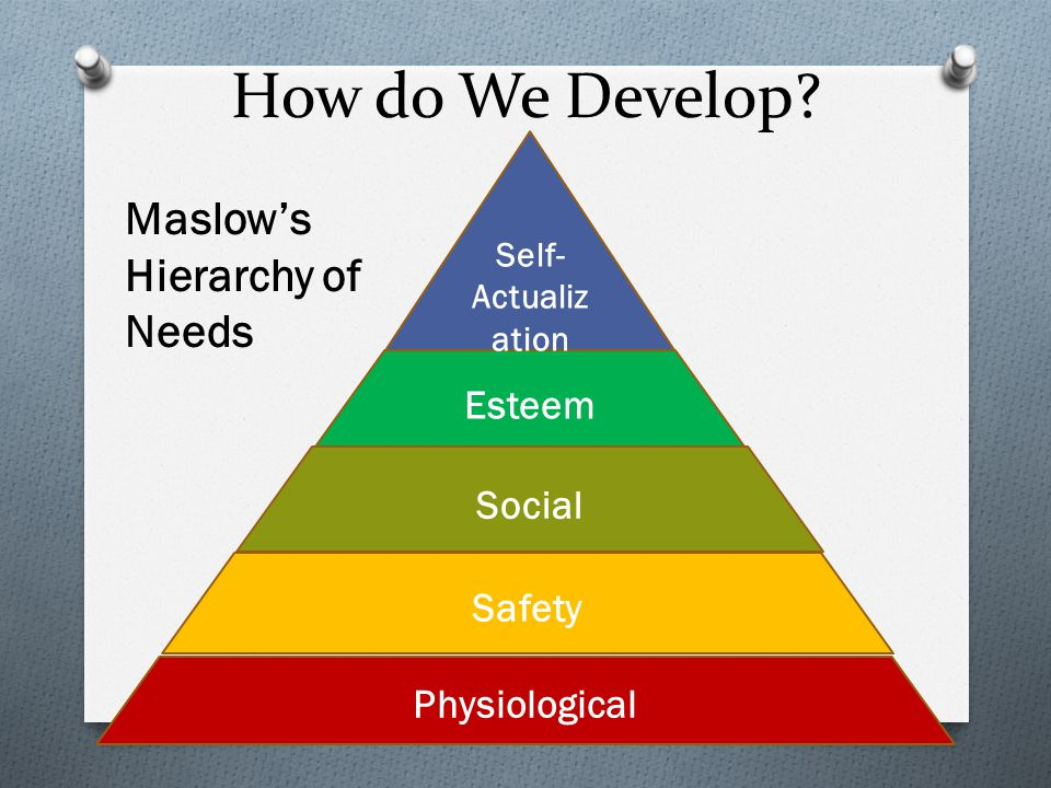 How do We Develop? Safety Physiological Social Esteem Self- Actualiz ation Maslow's Hierarchy of Needs