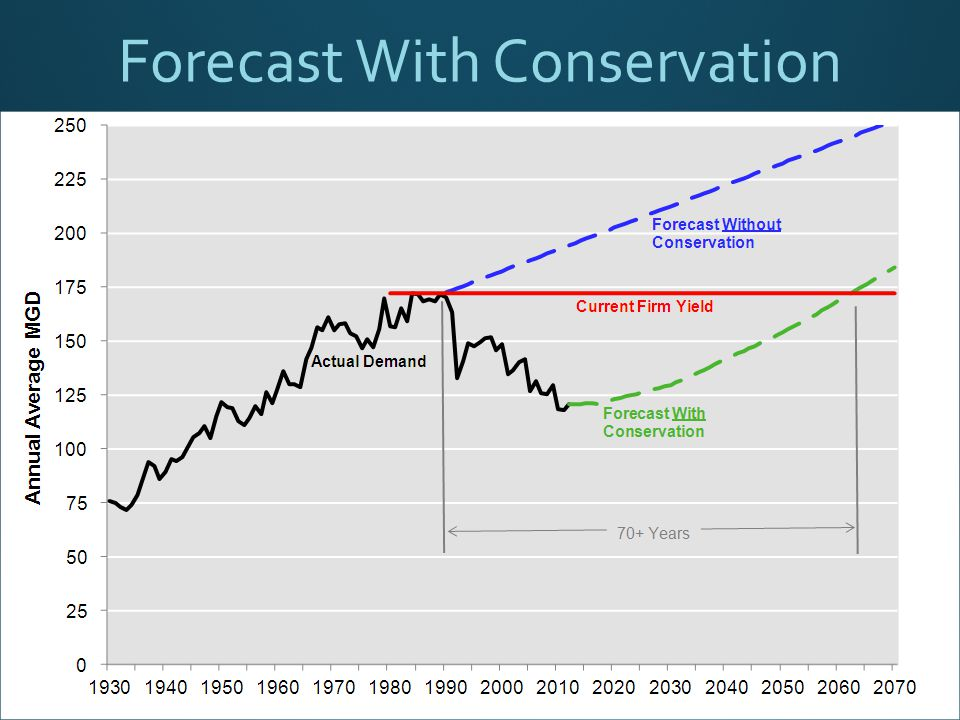 Forecast With Conservation