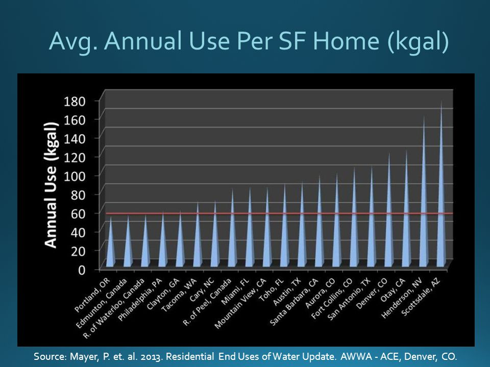 Avg. Annual Use Per SF Home (kgal) Source: Mayer, P.
