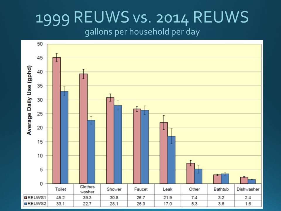 1999 REUWS vs. 2014 REUWS gallons per household per day
