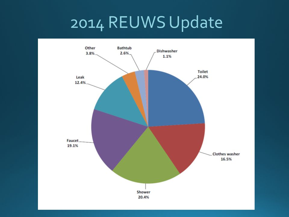 2014 REUWS Update