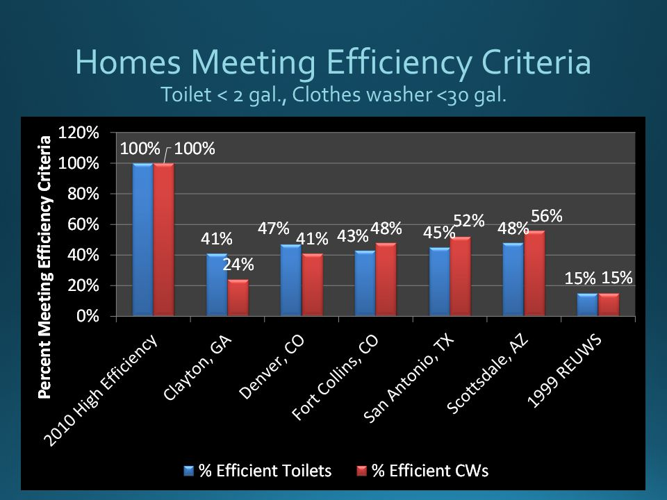 Homes Meeting Efficiency Criteria Toilet < 2 gal., Clothes washer <30 gal.