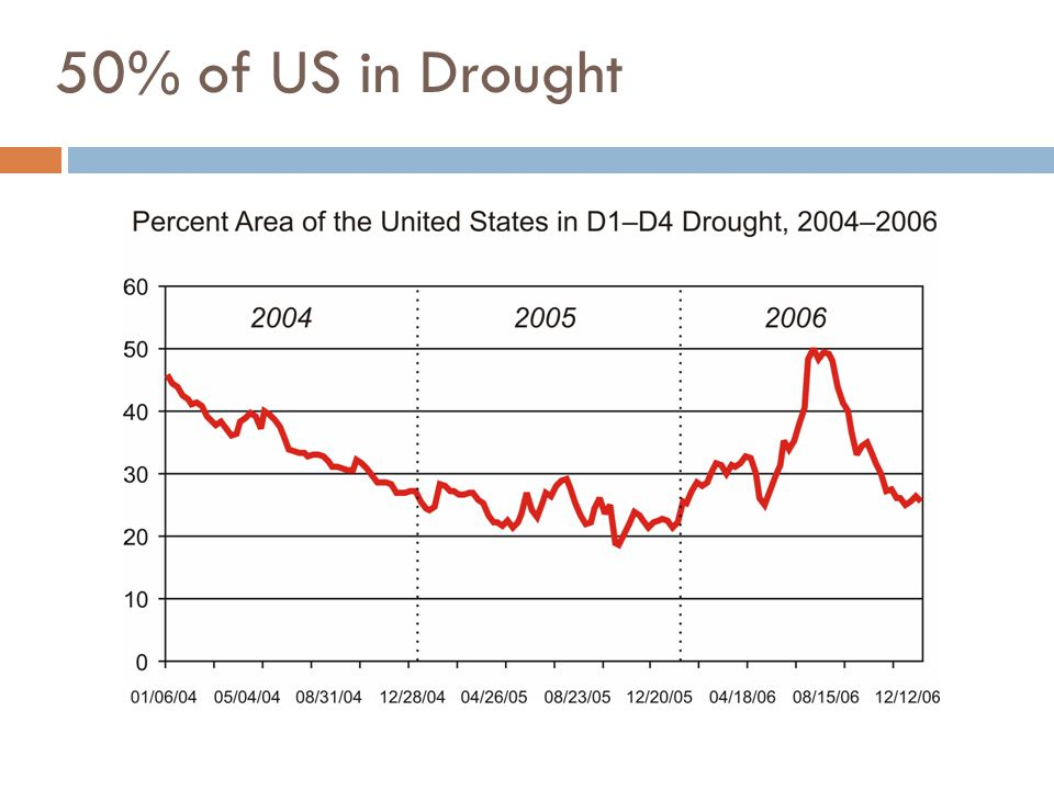 50% of US in Drought Source: National Drought Mitigation Center