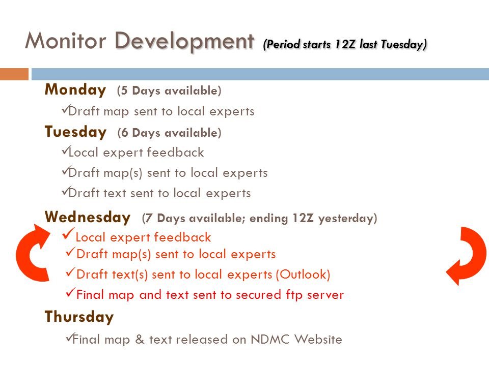 Development (Period starts 12Z last Tuesday) Monitor Development (Period starts 12Z last Tuesday) Monday (5 Days available) Draft map sent to local experts Thursday Final map & text released on NDMC Website Tuesday (6 Days available) Local expert feedback Draft map(s) sent to local experts Draft text sent to local experts Wednesday (7 Days available; ending 12Z yesterday) Local expert feedback Draft map(s) sent to local experts Draft text(s) sent to local experts (Outlook) Final map and text sent to secured ftp server