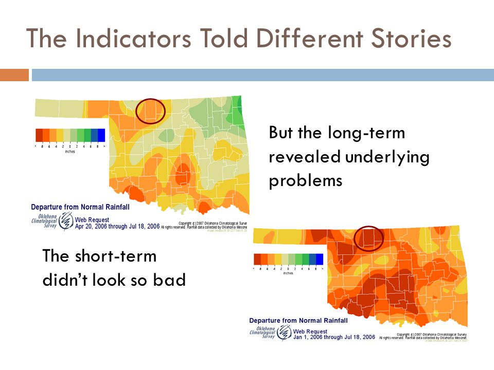 The Indicators Told Different Stories The short-term didn't look so bad But the long-term revealed underlying problems