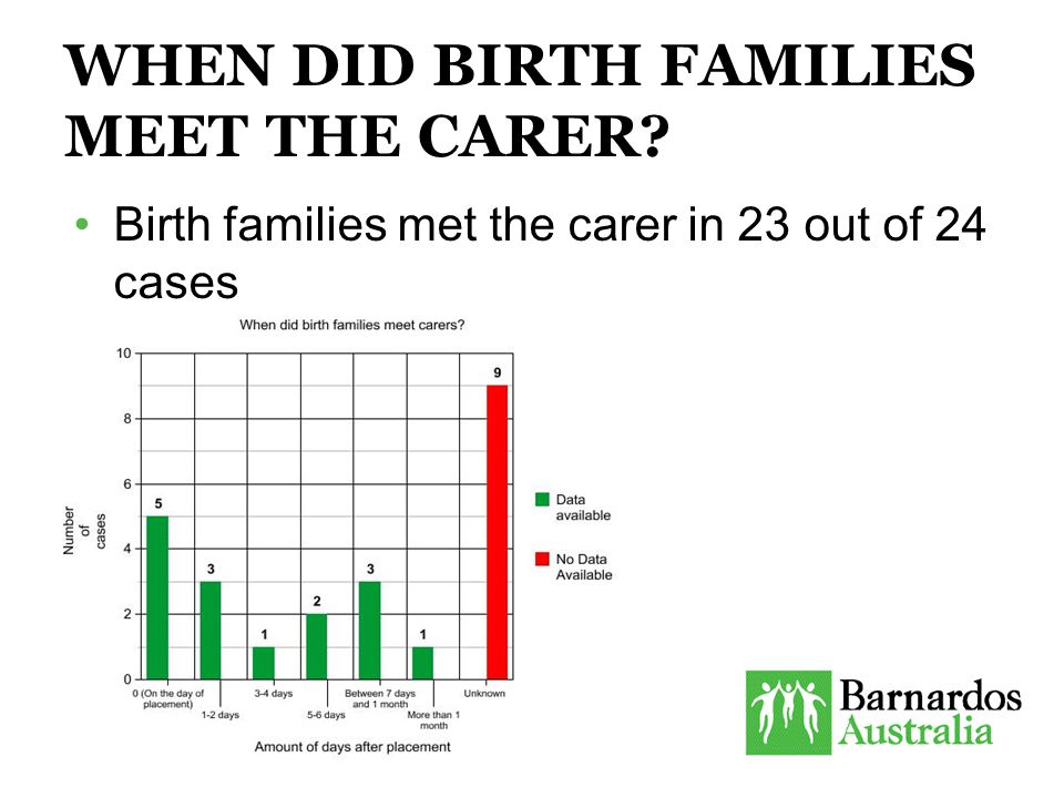 WHEN DID BIRTH FAMILIES MEET THE CARER Birth families met the carer in 23 out of 24 cases