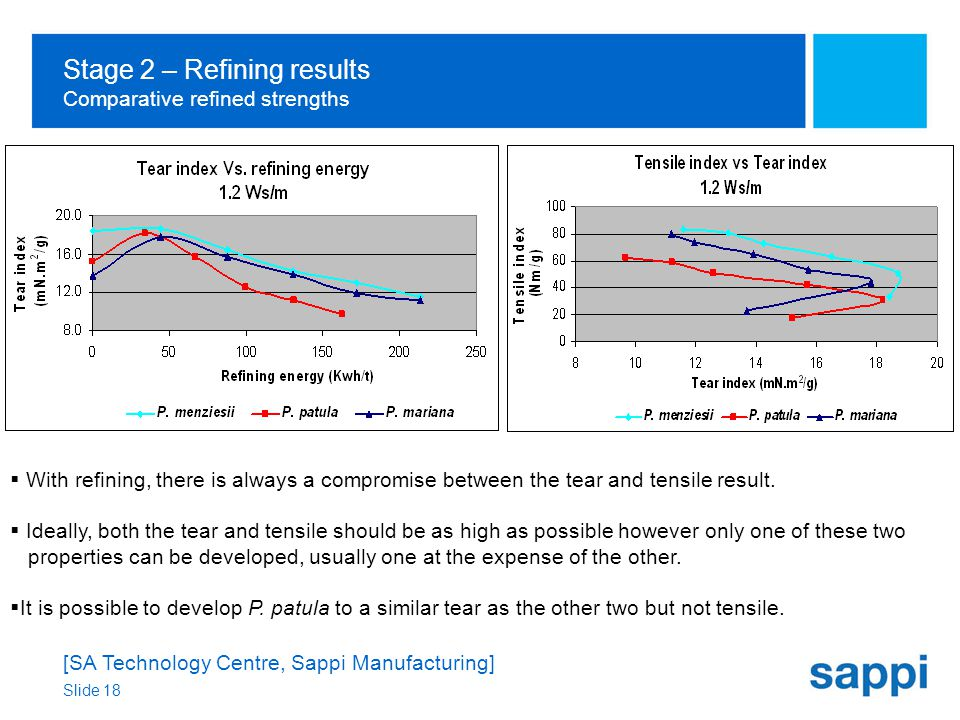 [SA Technology Centre, Sappi Manufacturing] Slide 18 Stage 2 – Refining results Comparative refined strengths  With refining, there is always a compromise between the tear and tensile result.
