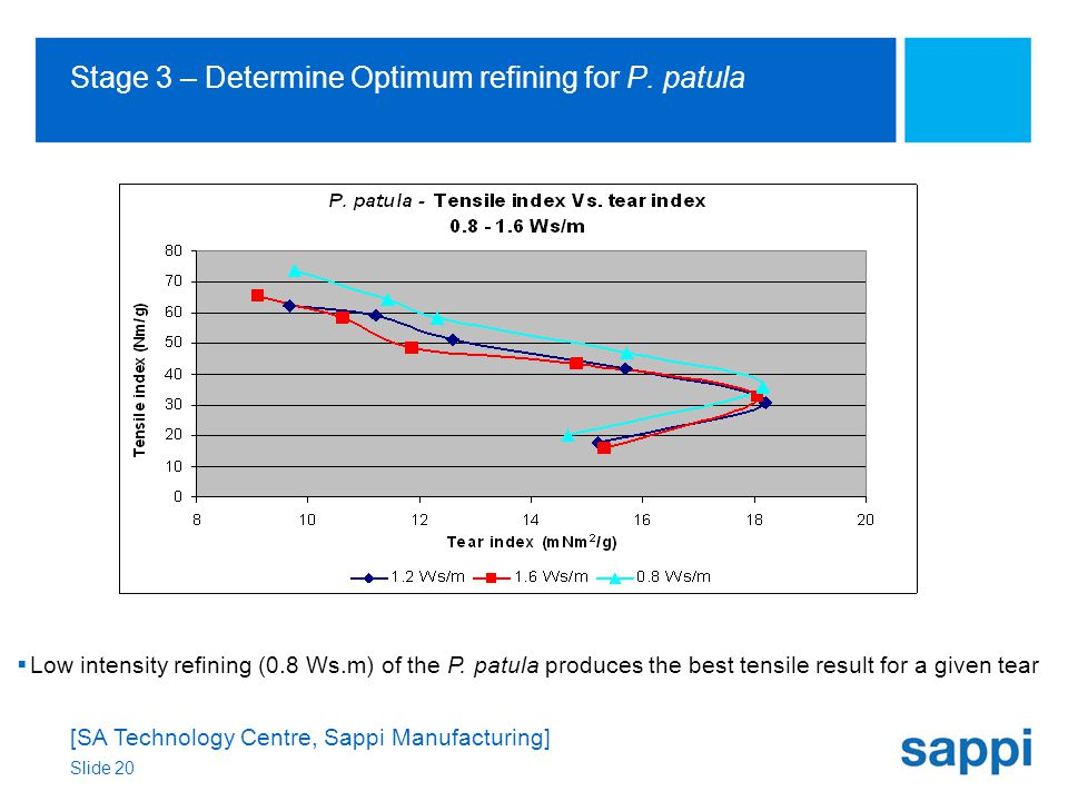 [SA Technology Centre, Sappi Manufacturing] Slide 20 Stage 3 – Determine Optimum refining for P.