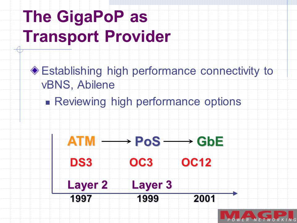 The GigaPoP as Transport Provider Establishing high performance connectivity to vBNS, Abilene Reviewing high performance options ATM PoSGbE 199719992001 DS3OC3 Layer 2 Layer 3 OC12