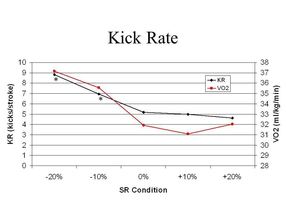 Kick Rate * *