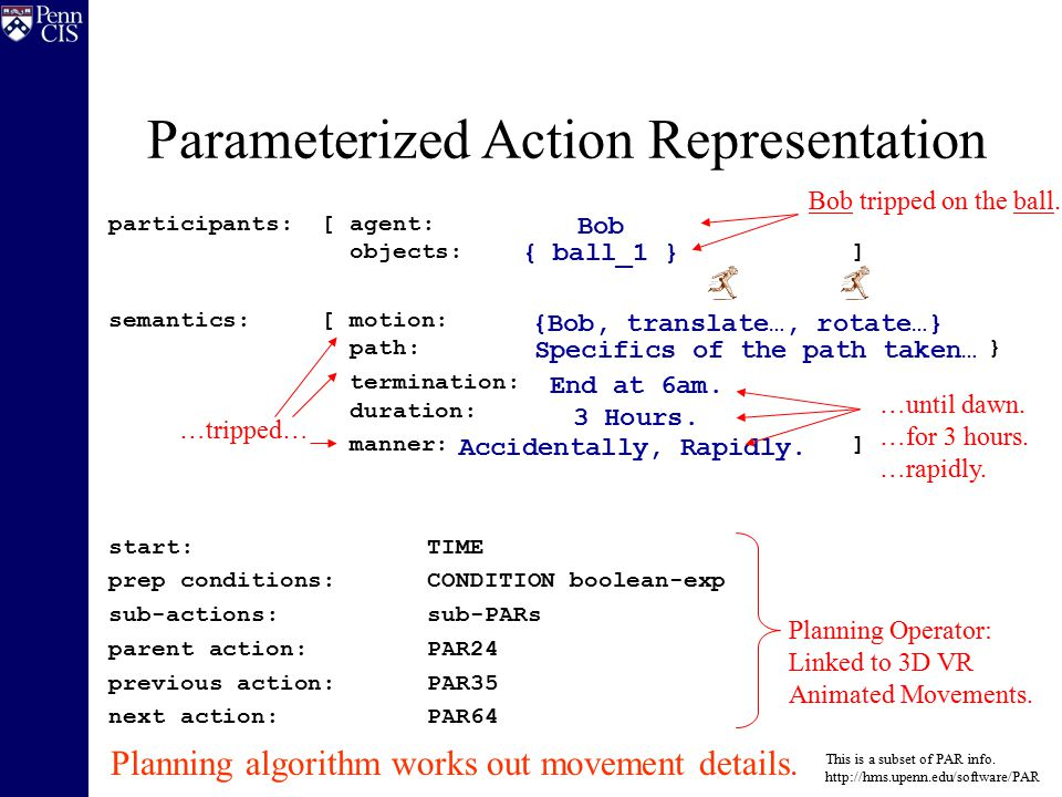 Parameterized Action Representation participants: [ agent: AGENT objects: OBJECT list ] semantics:[ motion: {Object, Translate , Rotate } path:{Direction, Start, End, Distance} termination:CONDITION duration:TIME-LENGTH manner:MANNER] start:TIME prep conditions:CONDITION boolean-exp sub-actions:sub-PARs parent action:PAR24 previous action:PAR35 next action:PAR64 This is a subset of PAR info.