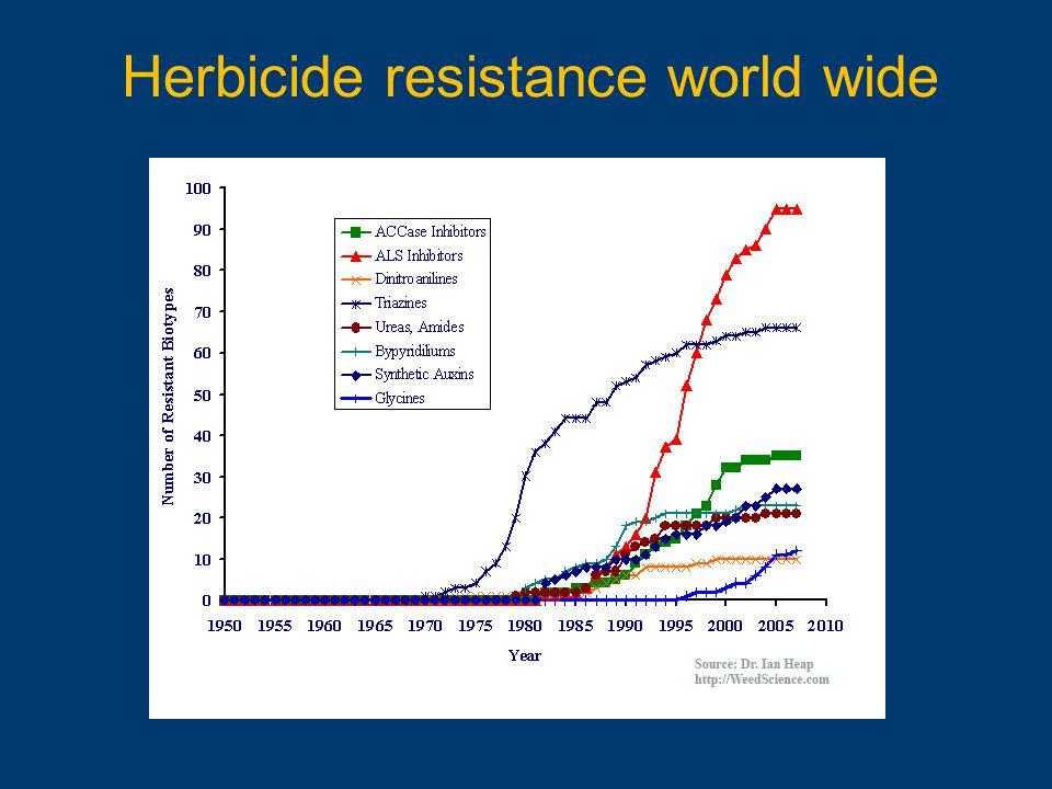 Herbicide resistance world wide