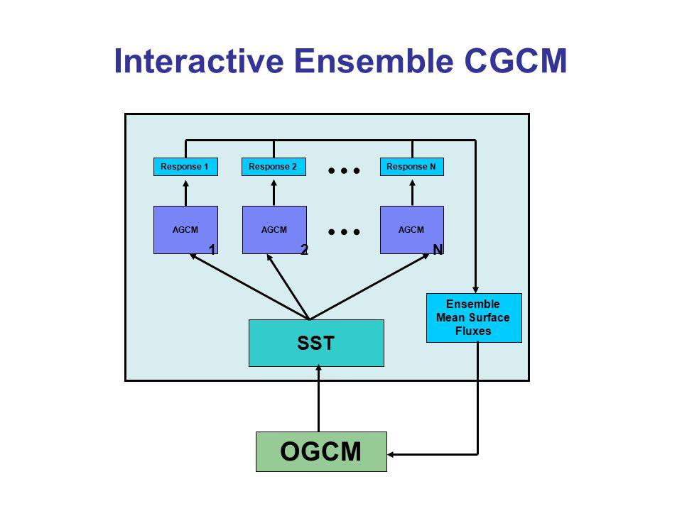 Interactive Ensemble CGCM AGCM 1 … 2N SST Response 1Response 2Response N … Ensemble Mean Surface Fluxes OGCM