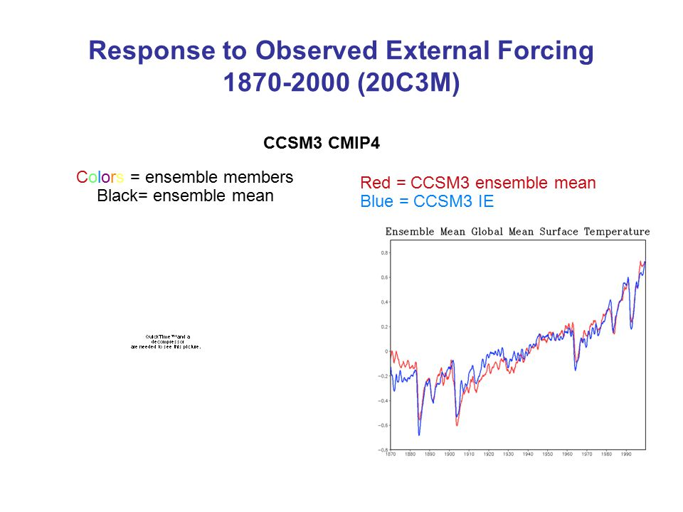 Response to Observed External Forcing 1870-2000 (20C3M) Colors = ensemble members Black= ensemble mean Red = CCSM3 ensemble mean Blue = CCSM3 IE CCSM3 CMIP4