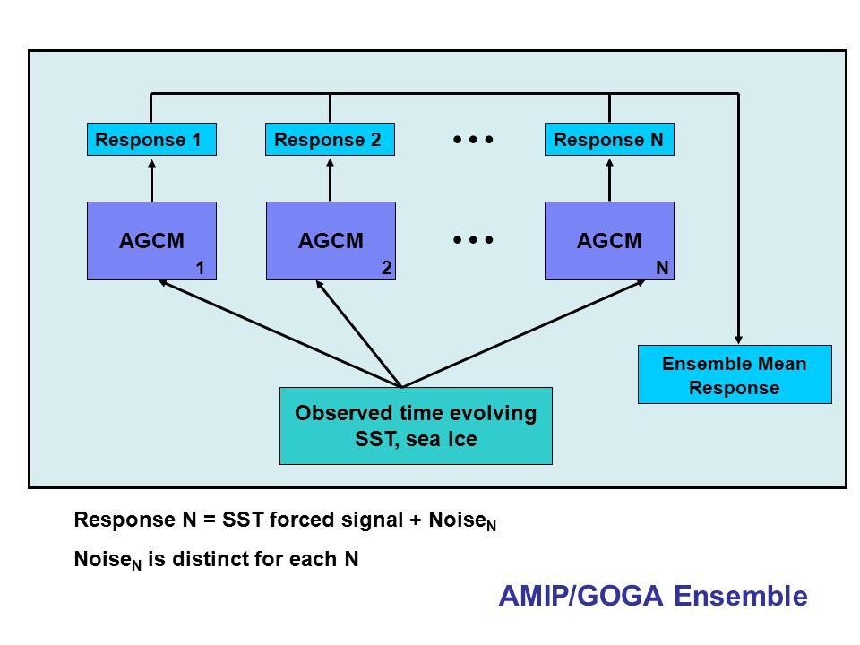 AMIP/GOGA Ensemble AGCM 1 … 2N Observed time evolving SST, sea ice Response 1Response 2Response N … Ensemble Mean Response Response N = SST forced signal + Noise N Noise N is distinct for each N