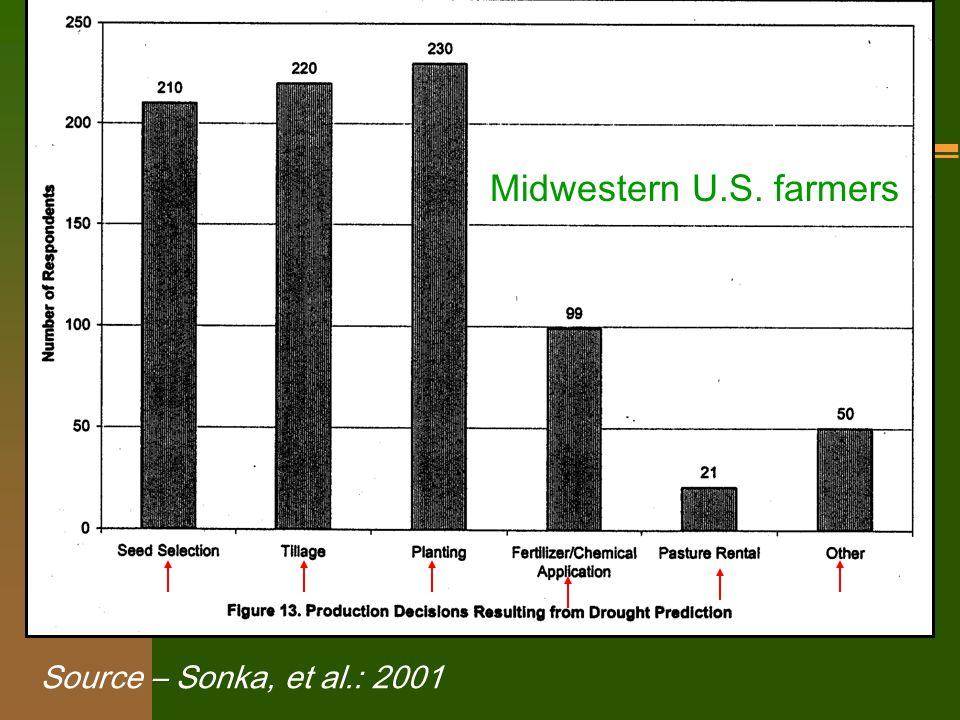 Source – Sonka, et al.: 2001 Midwestern U.S. farmers