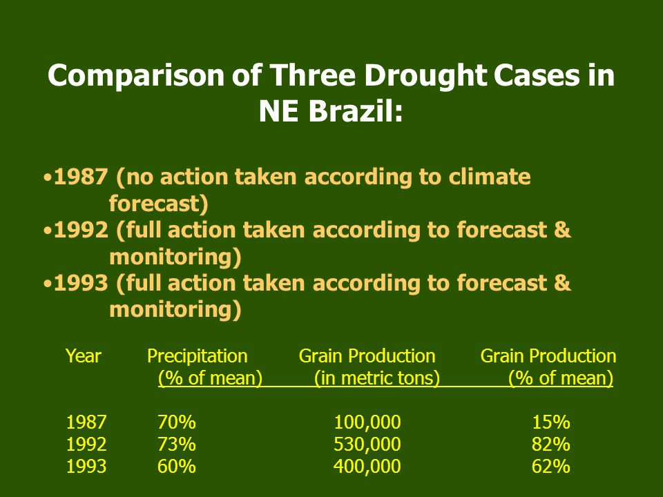 Moisture Stress Index (MSI) (Heim et al., 2003): - Is based on the effect of severe drought (Palmer Z index  –2) or catastrophic wetness (Z  +5) on crop yields.
