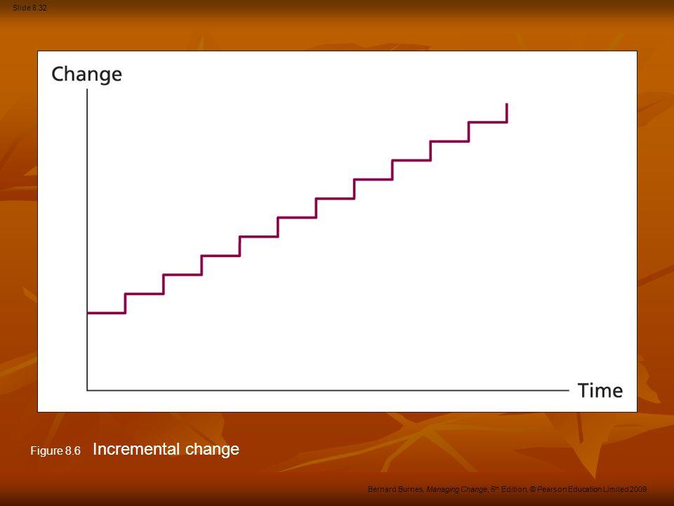 Slide 8.32 Bernard Burnes, Managing Change, 5 th Edition, © Pearson Education Limited 2009 Figure 8.6 Incremental change