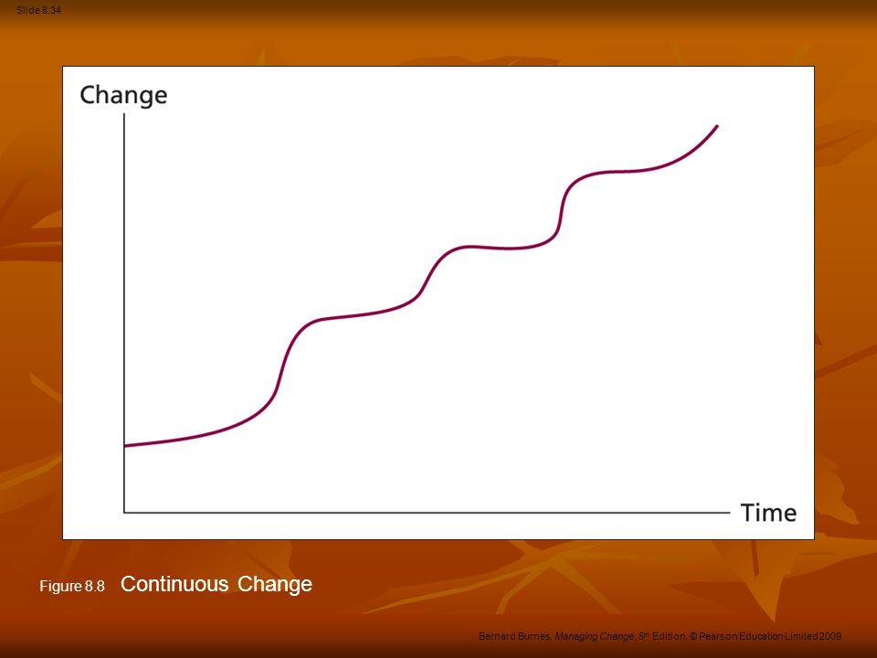 Slide 8.34 Bernard Burnes, Managing Change, 5 th Edition, © Pearson Education Limited 2009 Figure 8.8 Continuous Change