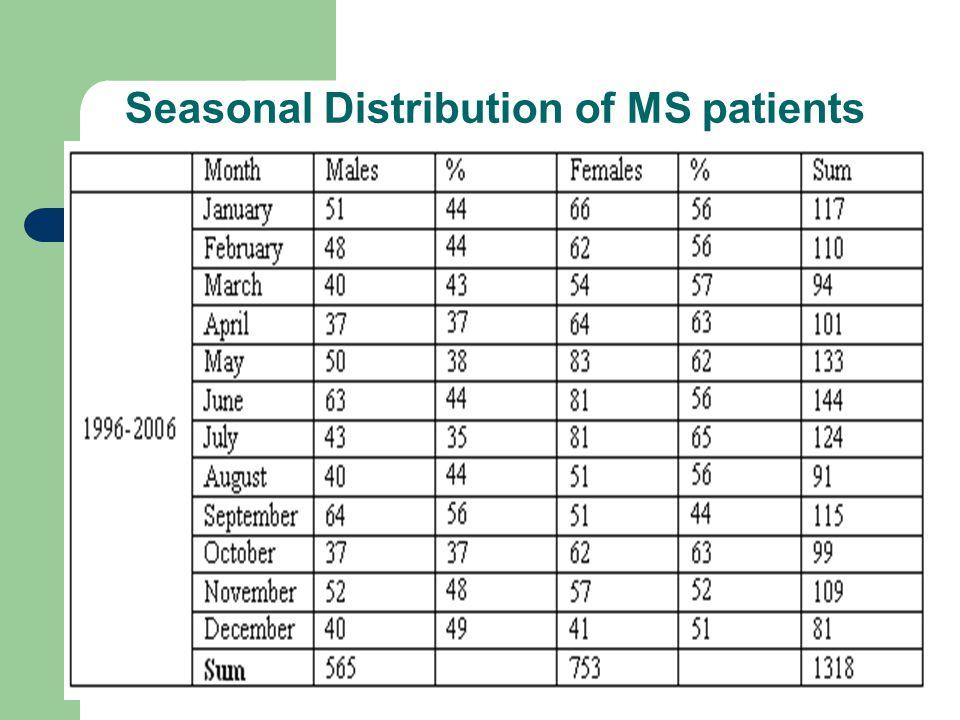 Seasonal Distribution of MS patients