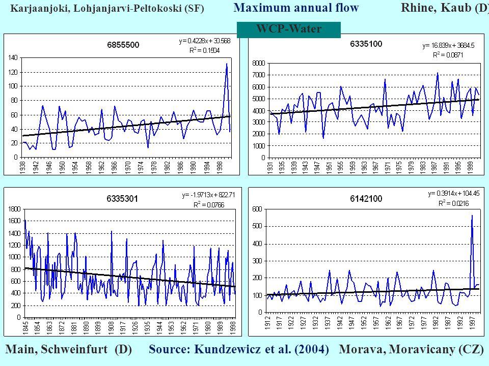 Karjaanjoki, Lohjanjarvi-Peltokoski (SF) Maximum annual flow Rhine, Kaub (D) Main, Schweinfurt (D) Source: Kundzewicz et al.