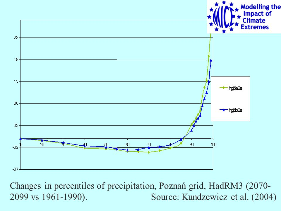 Changes in percentiles of precipitation, Poznań grid, HadRM3 (2070- 2099 vs 1961-1990).