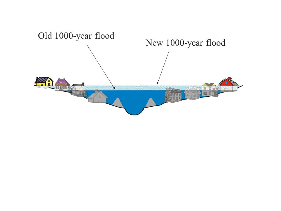 Old 1000-year flood New 1000-year flood