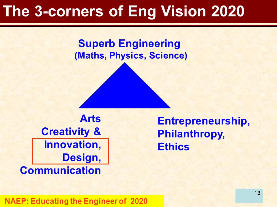 18 The 3-corners of Eng Vision 2020 NAEP: Educating the Engineer of 2020 Superb Engineering (Maths, Physics, Science) Entrepreneurship, Philanthropy, Ethics Arts Creativity & Innovation, Design, Communication