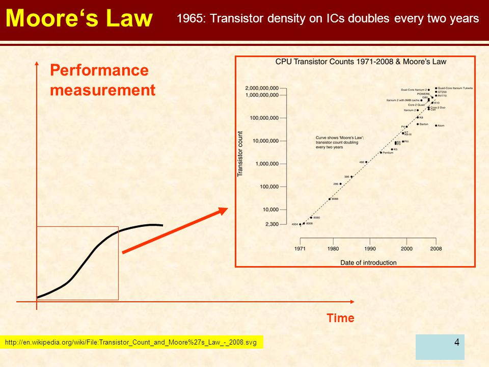 5 Moore's Law Time Performance measurement http://en.wikipedia.org/wiki/File:Hard_drive_capacity_over_time.svg Hard Drive Capacity