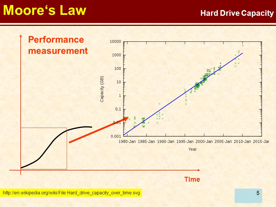 6 Technology shifts Time B replaces A C replaces B, etc Performance measurement A B C Paradigm shifts Moore's Law is too simple.