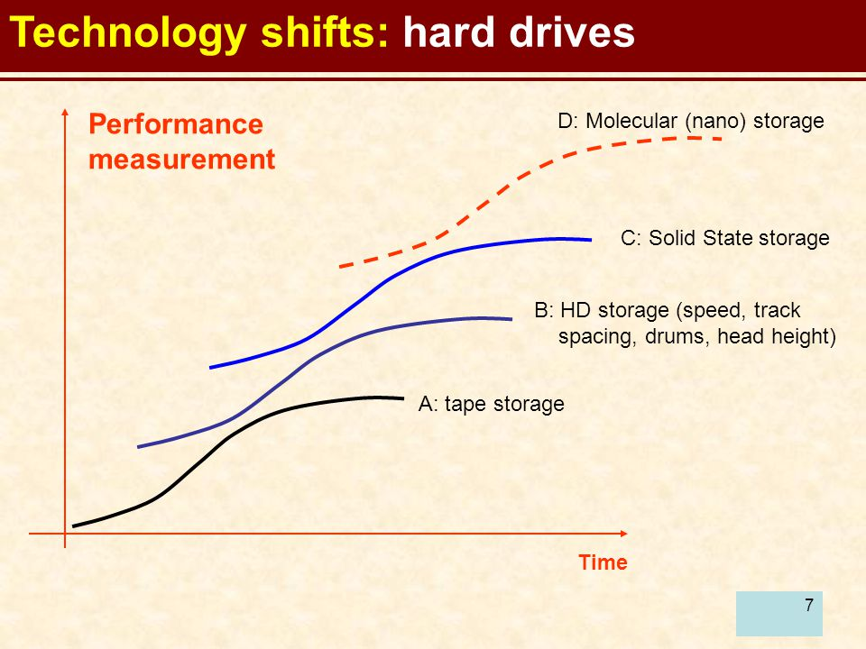 8 Technology shifts: aircraft engines Time Performance measurement A: reciprocating IC engines B: Jet gas turbine engines C: High fan bypass engines D: ramjets