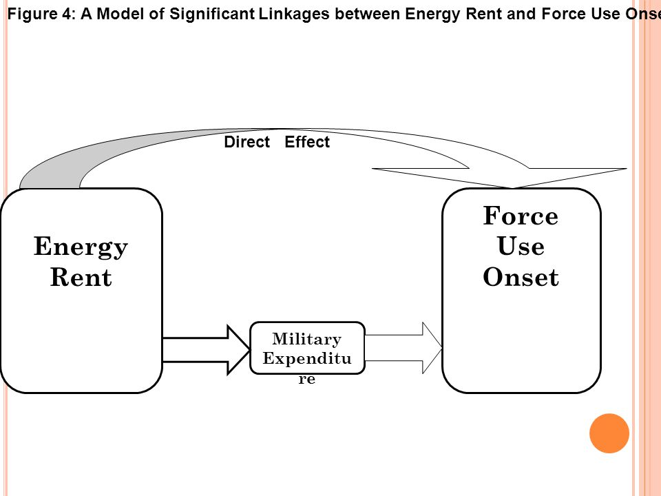 Figure 4: A Model of Significant Linkages between Energy Rent and Force Use Onset Energy Rent Force Use Onset Military Expenditu re Direct Effect