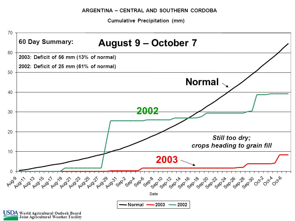 ARGENTINA – CENTRAL AND SOUTHERN CORDOBA Cumulative Precipitation (mm) 0 10 20 30 40 50 60 70 Aug-9 Aug-11Aug-13Aug-15Aug-17Aug-19Aug-21Aug-23Aug-25Au