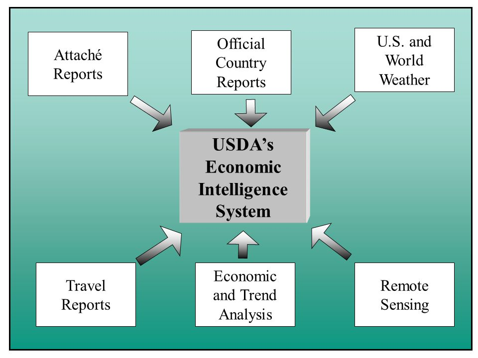 USDA's Economic Intelligence System Economic and Trend Analysis U.S. and World Weather Travel Reports Remote Sensing Official Country Reports Attaché