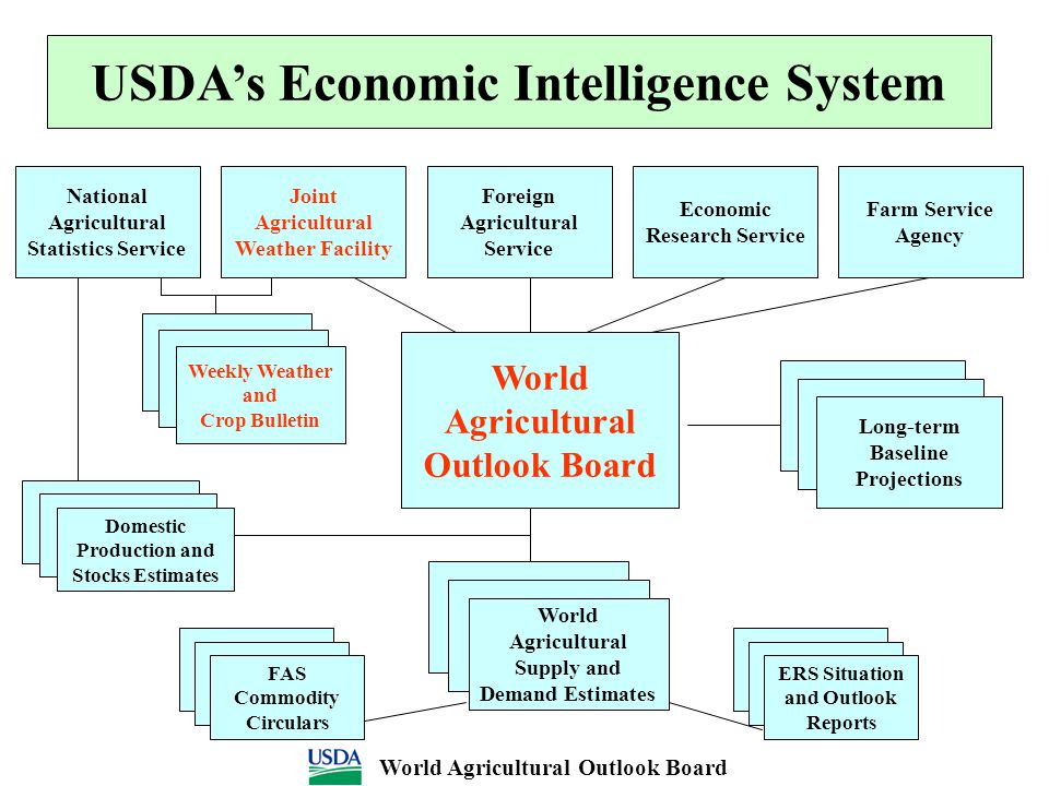 USDA's Economic Intelligence System Farm Service Agency Joint Agricultural Weather Facility Foreign Agricultural Service Economic Research Service Nat