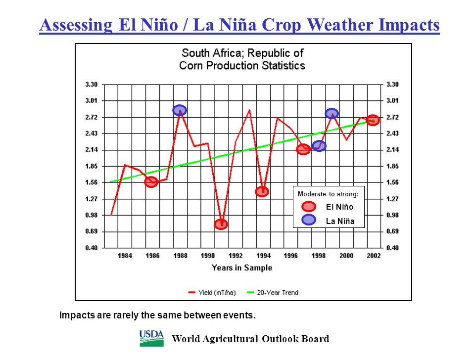 Moderate to strong: El Niño La Niña Assessing El Niño / La Niña Crop Weather Impacts World Agricultural Outlook Board Impacts are rarely the same betw