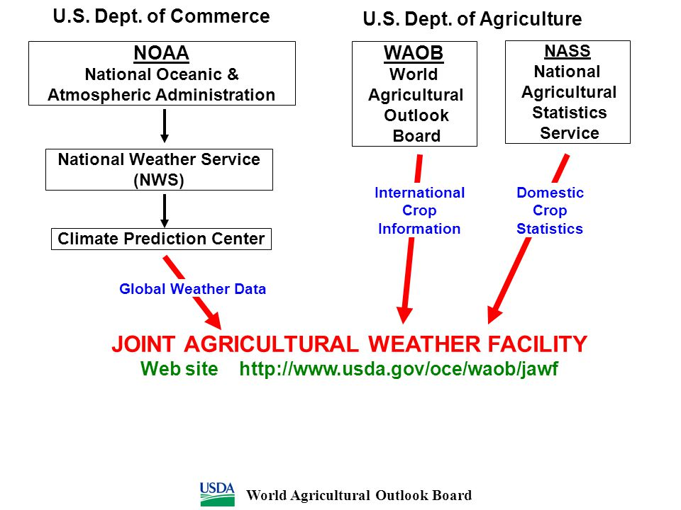 JOINT AGRICULTURAL WEATHER FACILITY Web site http://www.usda.gov/oce/waob/jawf U.S. Dept. of Agriculture NOAA National Oceanic & Atmospheric Administr