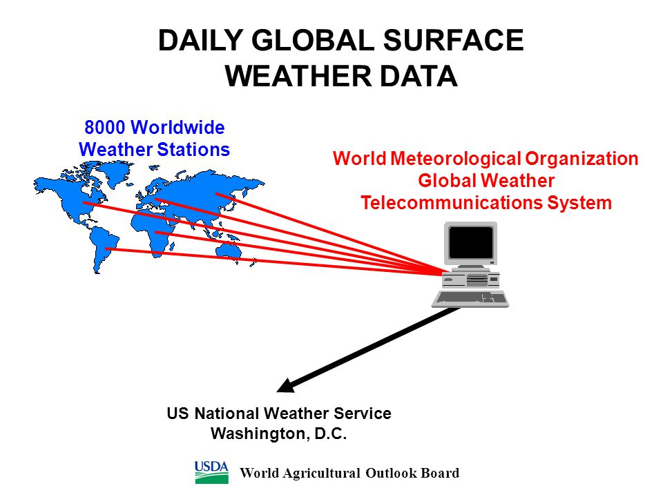 DAILY GLOBAL SURFACE WEATHER DATA 8000 Worldwide Weather Stations US National Weather Service Washington, D.C. World Meteorological Organization Globa