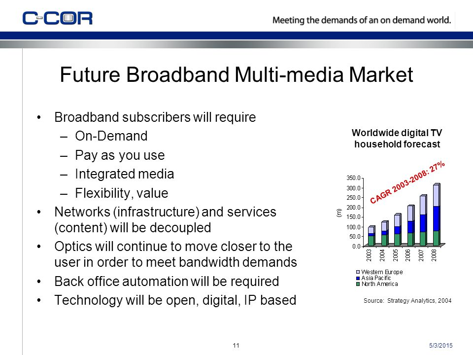 5/3/201511 Future Broadband Multi-media Market Broadband subscribers will require –On-Demand –Pay as you use –Integrated media –Flexibility, value Networks (infrastructure) and services (content) will be decoupled Optics will continue to move closer to the user in order to meet bandwidth demands Back office automation will be required Technology will be open, digital, IP based Worldwide digital TV household forecast Source: Strategy Analytics, 2004 CAGR 2003-2008: 27%