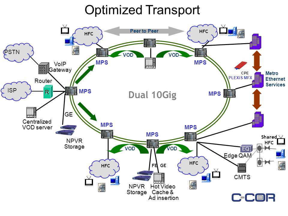 Dual 10Gig Peer to Peer EQ Shared HFC CMTS Edge QAM HFC RAP Centralized VOD server GE NPVRStorage VoIPGateway R ISP PSTN Router MPS Optimized Transport VOD Hot Video Cache & Ad insertion FE GE VOD NPVRStorage PLEXiS MFX Metro Ethernet Services CPE