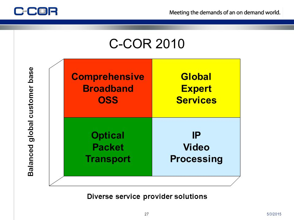 5/3/201527 C-COR 2010 Global Expert Services Optical Packet Transport Comprehensive Broadband OSS IP Video Processing Balanced global customer base Diverse service provider solutions