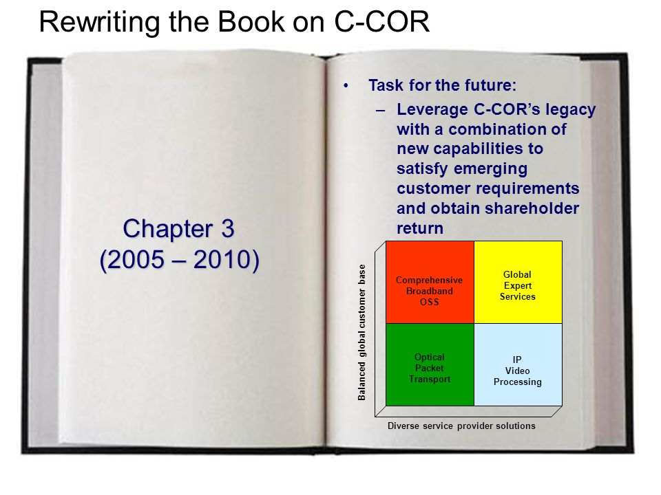 5/3/20157 C-COR Overview Founded in 1953 Approximately 1,400 employees Traded on Nasdaq (1981) - CCBL Home page at www.c-cor.com Global HQ: State College, PA Installed product base – over $3 Billion Over 200 software systems deployed