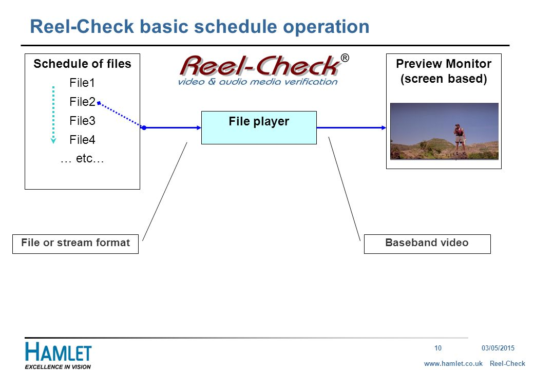 1003/05/2015 Reel-Checkwww.hamlet.co.uk Reel-Check basic schedule operation Schedule of files File1 File2 File3 File4 … etc… File player Preview Monitor (screen based) … File or stream format Baseband video