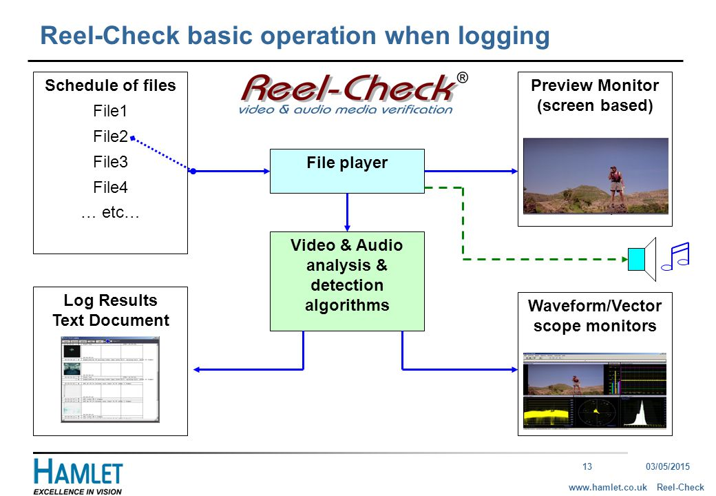 1303/05/2015 Reel-Checkwww.hamlet.co.uk Reel-Check basic operation when logging Schedule of files File1 File2 File3 File4 … etc… File player Preview M