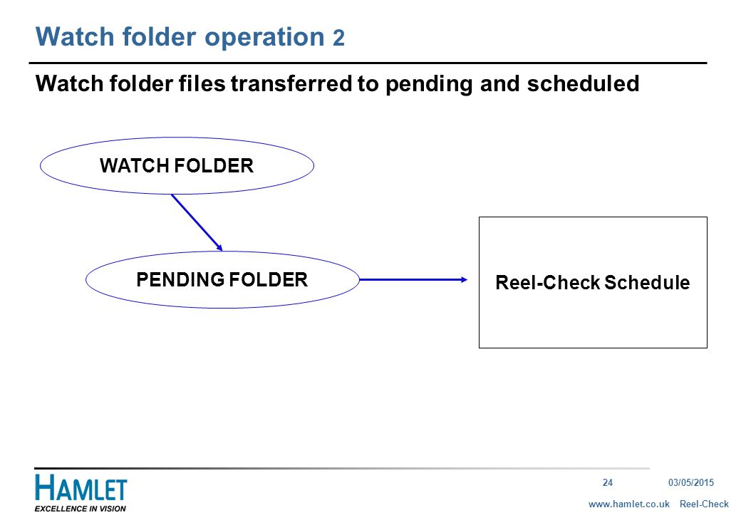 2403/05/2015 Reel-Checkwww.hamlet.co.uk Watch folder operation 2 Watch folder files transferred to pending and scheduled WATCH FOLDER PENDING FOLDER Reel-Check Schedule