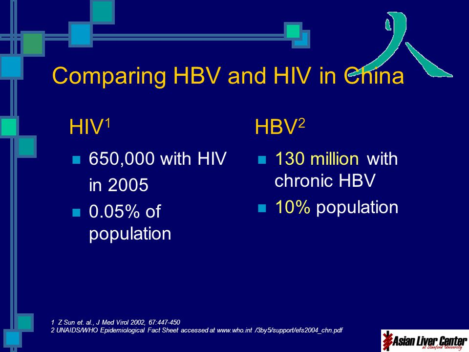 Comparing HBV and HIV in China HIV 1 HBV 2 650,000 with HIV in 2005 0.05% of population 130 million with chronic HBV 10% population 1 Z Sun et. al., J