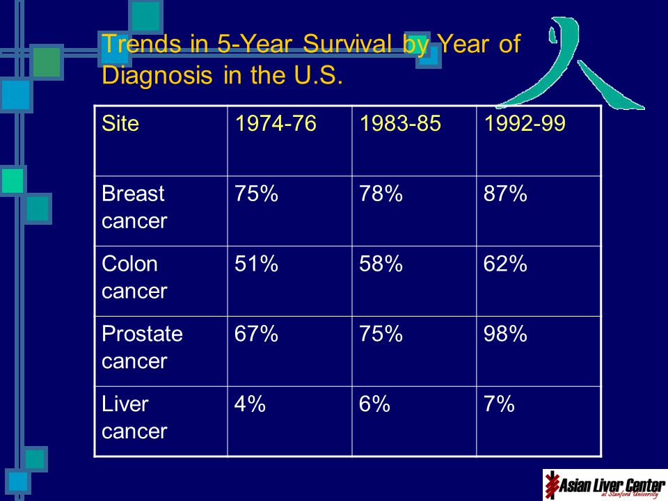 Trends in 5-Year Survival by Year of Diagnosis in the U.S. Site1974-761983-851992-99 Breast cancer 75%78%87% Colon cancer 51%58%62% Prostate cancer 67