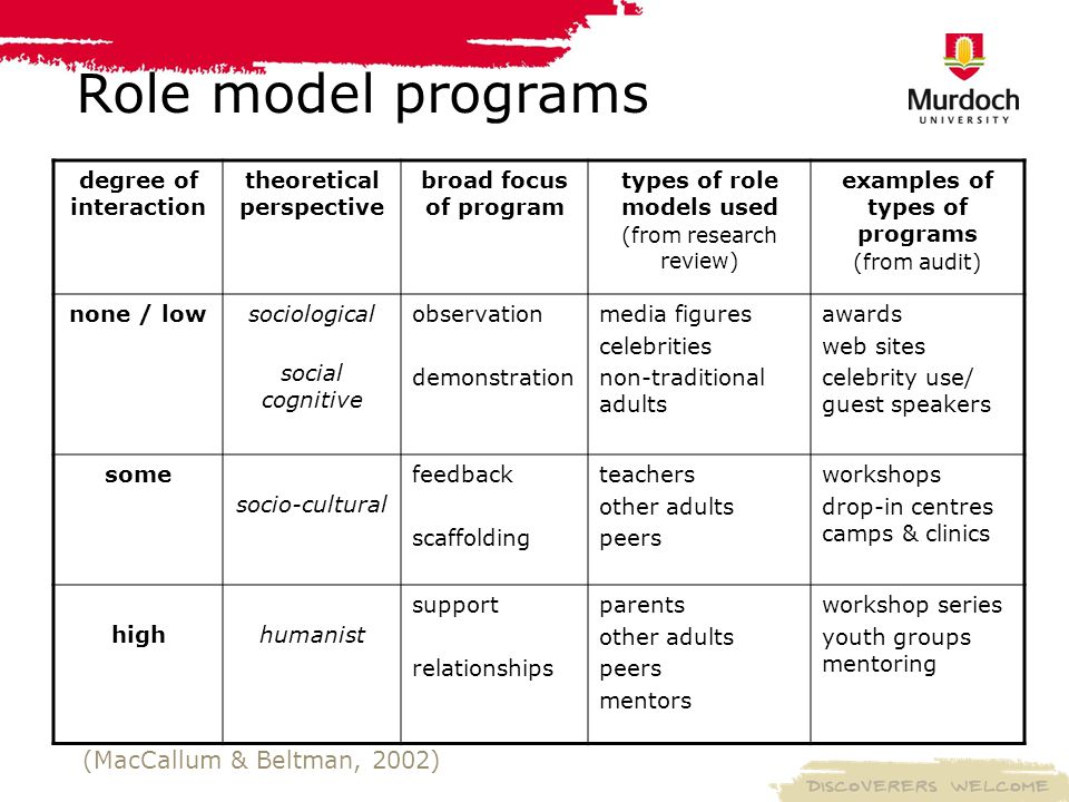 Role model programs degree of interaction theoretical perspective broad focus of program types of role models used (from research review) examples of types of programs (from audit) none / lowsociological social cognitive observation demonstration media figures celebrities non-traditional adults awards web sites celebrity use/ guest speakers some socio-cultural feedback scaffolding teachers other adults peers workshops drop-in centres camps & clinics highhumanist support relationships parents other adults peers mentors workshop series youth groups mentoring (MacCallum & Beltman, 2002)