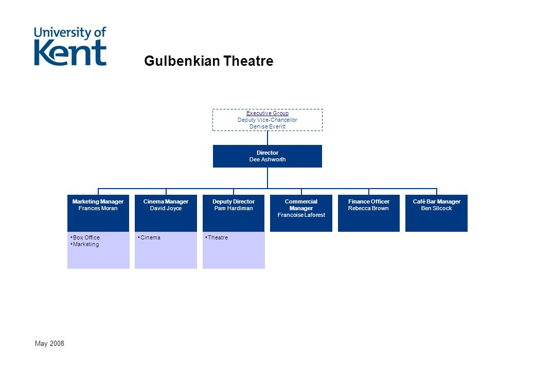 May 2008 Gulbenkian Theatre Box Office Marketing CinemaTheatre Executive Group Deputy Vice-Chancellor Denise Everitt