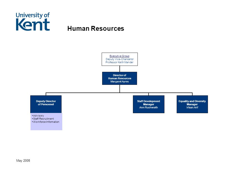 May 2008 Human Resources Advisory Staff Recruitment Workforce Information